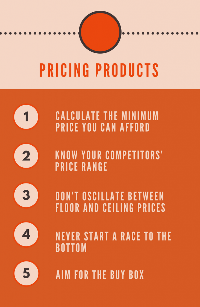 amazon_FBA_pricing